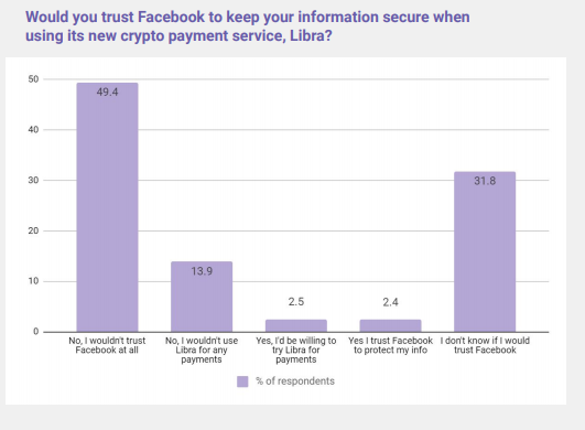 New Report Suggests Facebook's Data Scandals Will Impact Trust in its Libra Currency Offering
